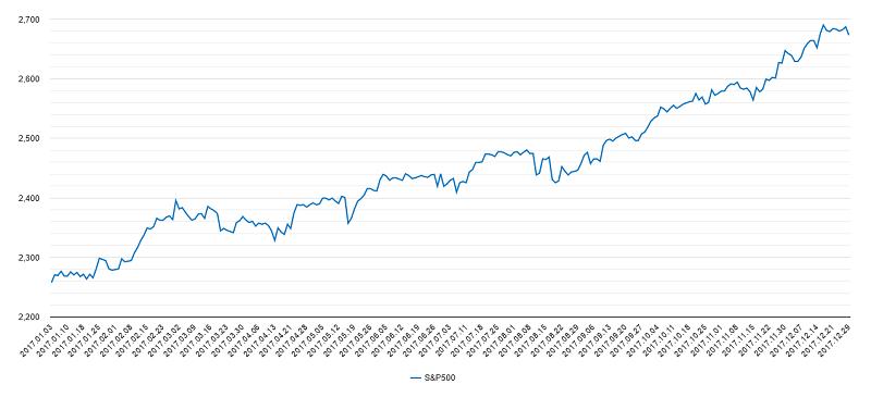 S&P500チャート2017年