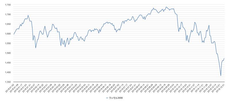 ラッセル3000チャート2018年
