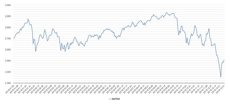 S&P500チャート2018年