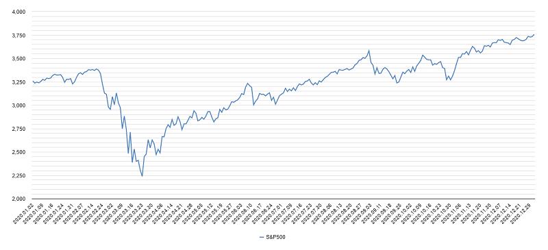 S&P500チャート2020年