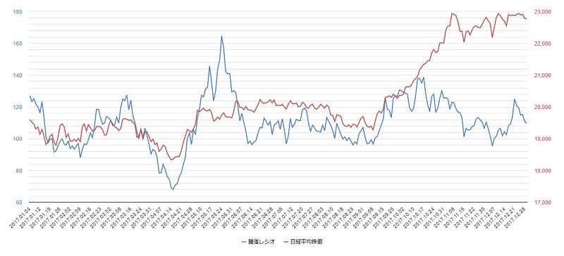 騰落レシオのチャート2017年