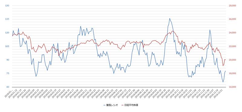 騰落レシオのチャート2018年