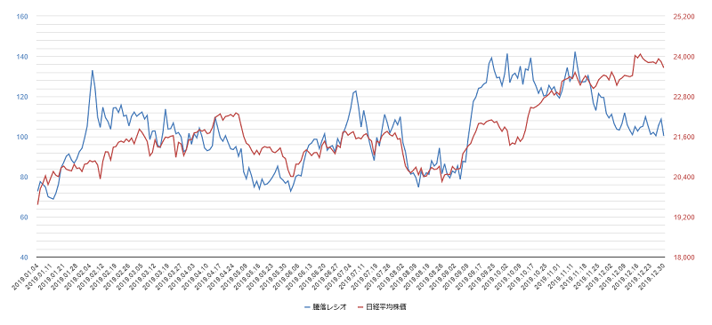 騰落レシオのチャート2019年