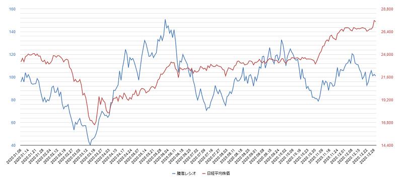 騰落レシオのチャート2020年