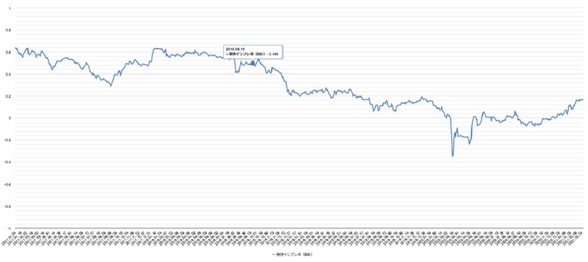 期待インフレ率日本チャート
