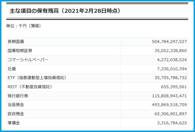 日銀(日本銀行)保有残高