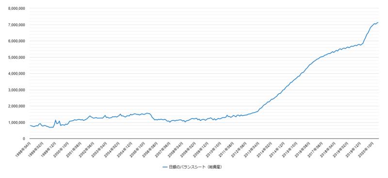 日銀のバランスシート(チャート)
