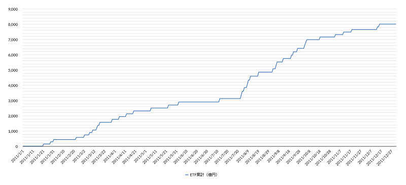 日銀ETF買い2011年