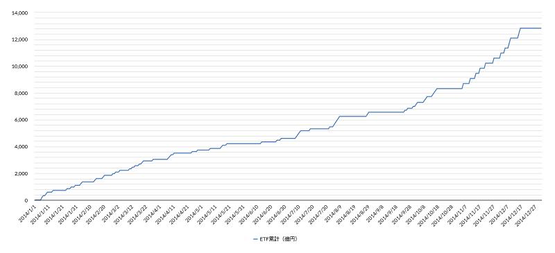 日銀ETF買い2014年