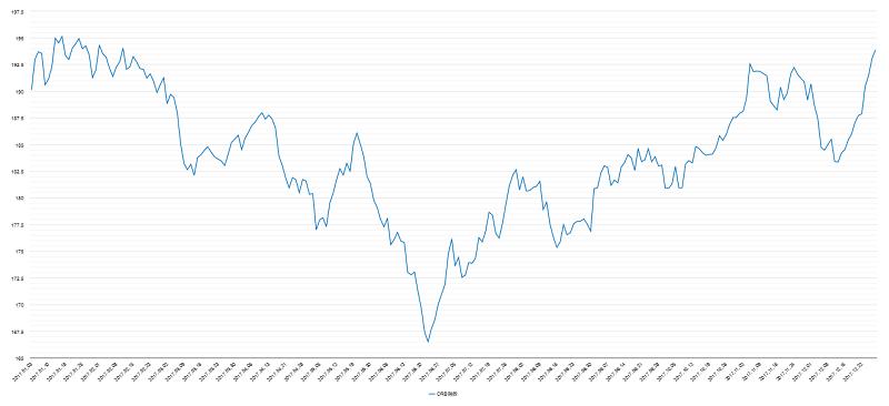 crb指数チャート2017年