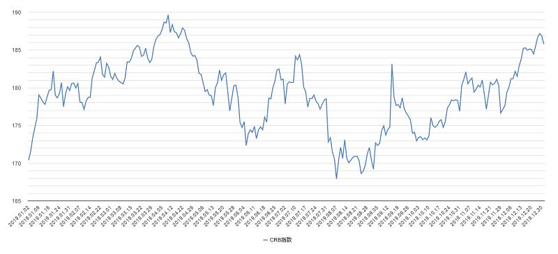 crb指数チャート2019年