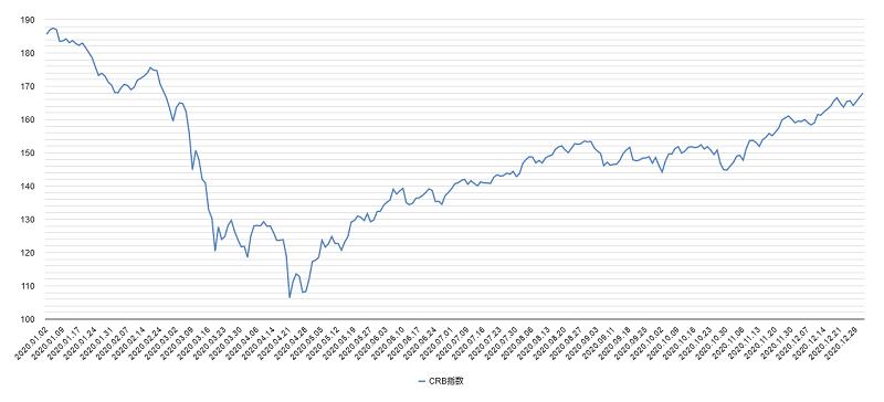 crb指数チャート2020年