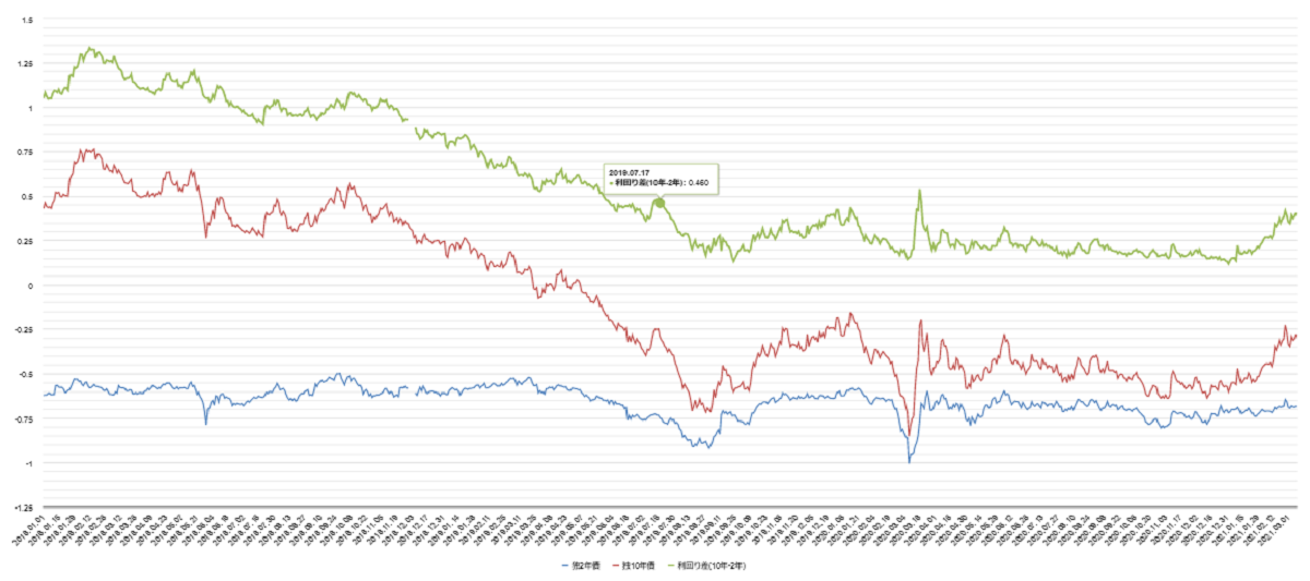 独国債利回り