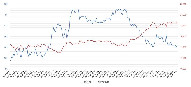 2017年配当利回り日経平均株価