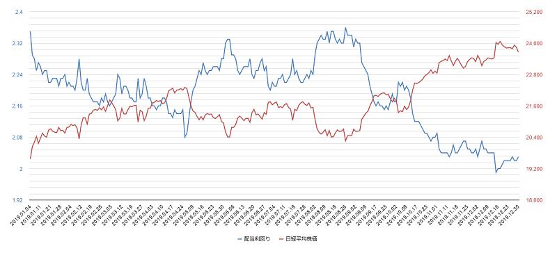 2019年配当利回り日経平均株価