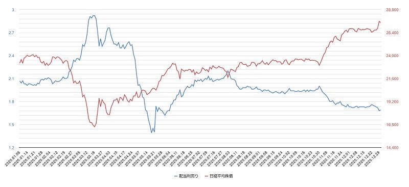 2020年配当利回り日経平均株価