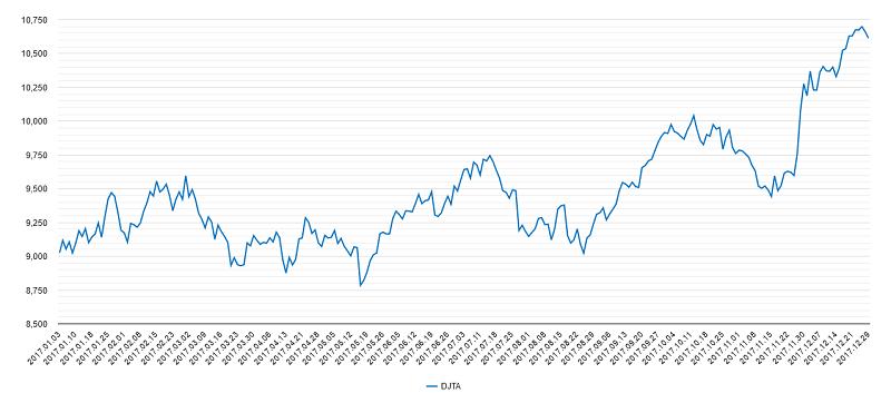 輸送株平均チャート2017年
