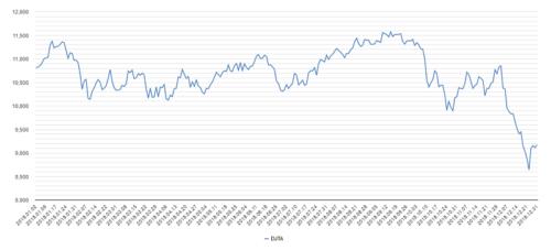 輸送株平均チャート2018年