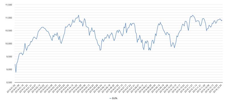 輸送株平均チャート2019年