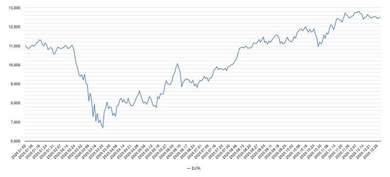 輸送株平均チャート2020年