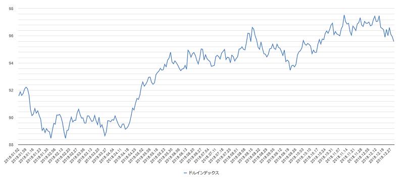 ドルインデックスチャート2018年