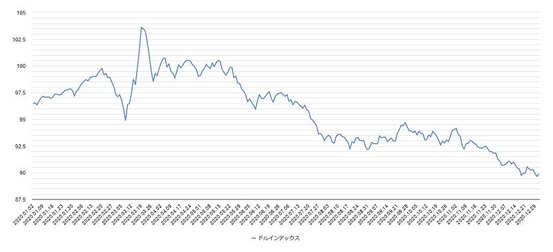 ドルインデックスチャート2020年