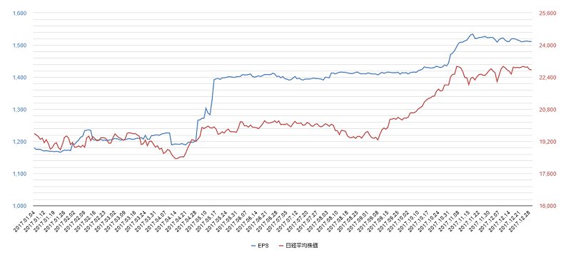 2017年eps日経平均株価