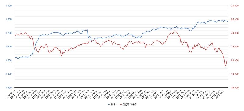 2018年eps日経平均株価