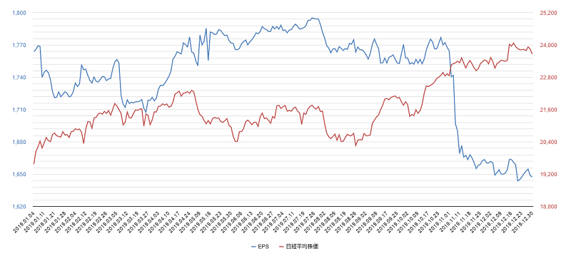 2019年eps日経平均株価