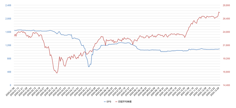 2020年eps日経平均株価
