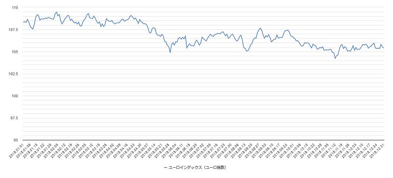 ユーロインデックスチャート2018年