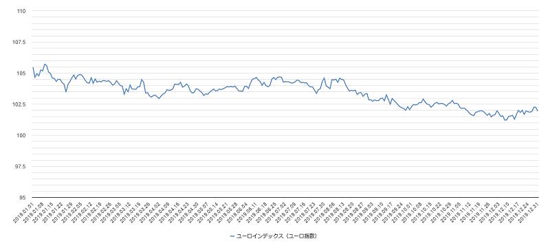 ユーロインデックスチャート2019年
