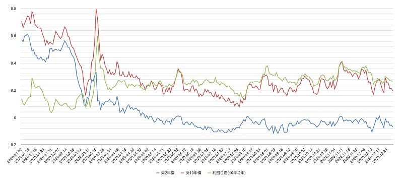 英国国債利回りチャート2020年
