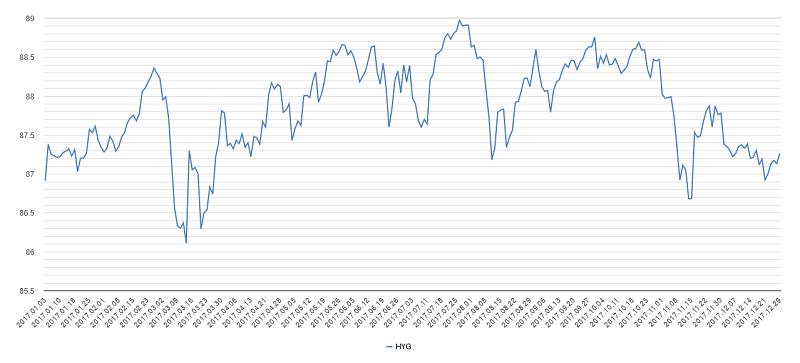 ハイイールド債チャート2017年