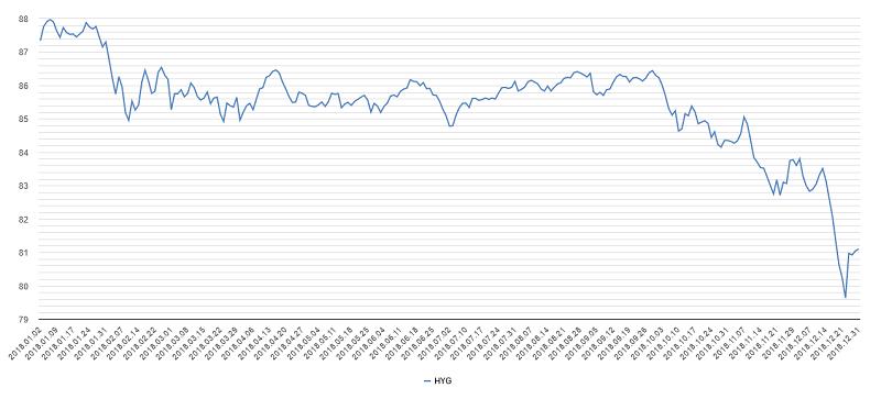 ハイイールド債チャート2018年