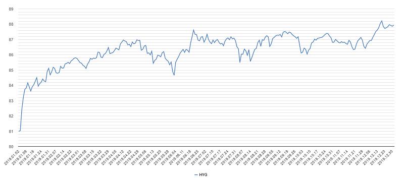 ハイイールド債チャート2019年