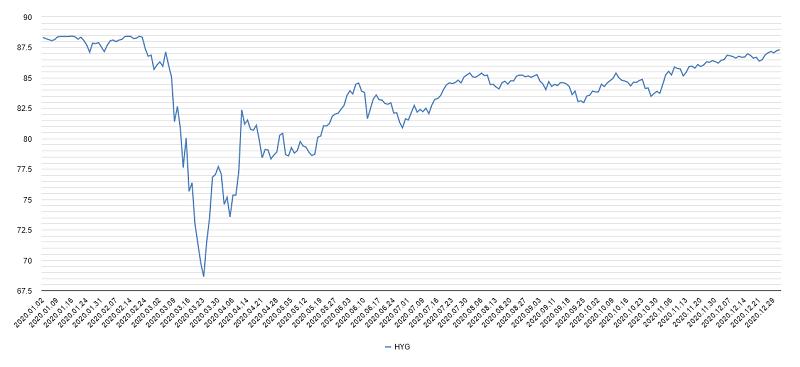 ハイイールド債チャート2020年