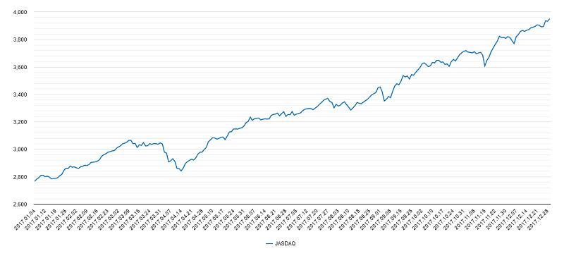 2017年ジャスダックチャート