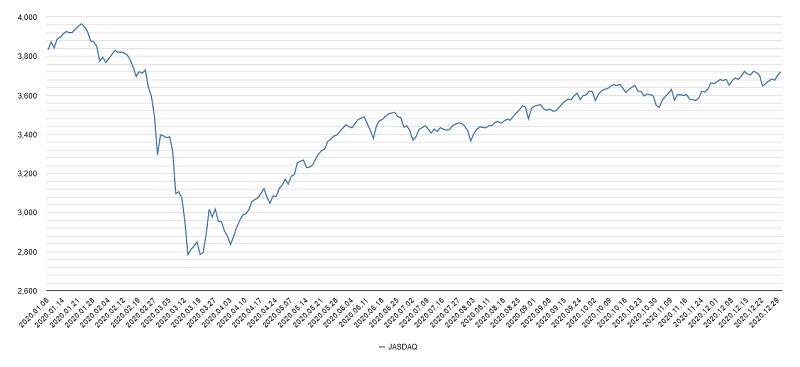 2020年ジャスダックチャート