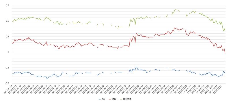 2018年日本国債利回りチャート