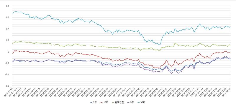 2019年日本国債利回りチャート