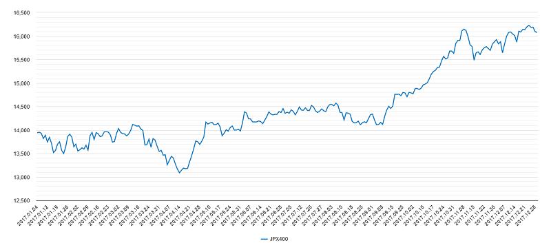 2017年jpx400チャート