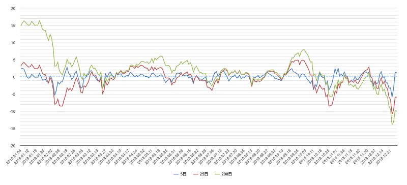 移動平均乖離率(日経平均)2017年