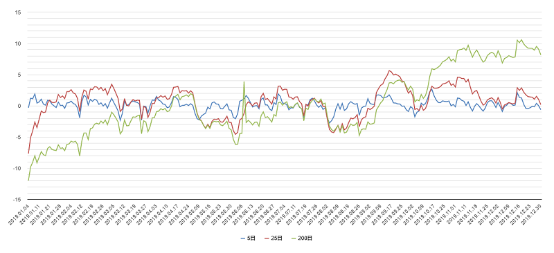 移動平均乖離率(日経平均)2019年