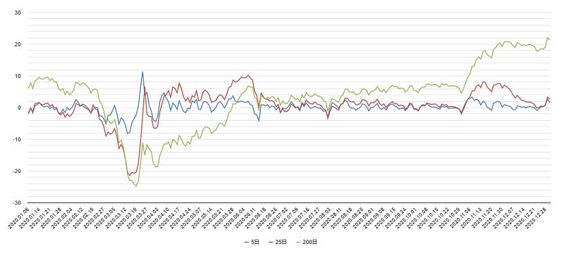 移動平均乖離率(日経平均)2020年