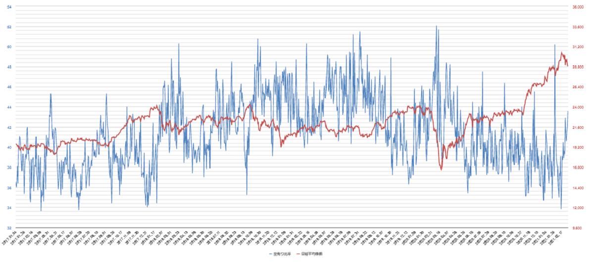 空売り比率チャート