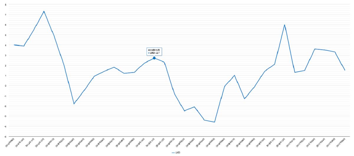 労働市場情勢指数