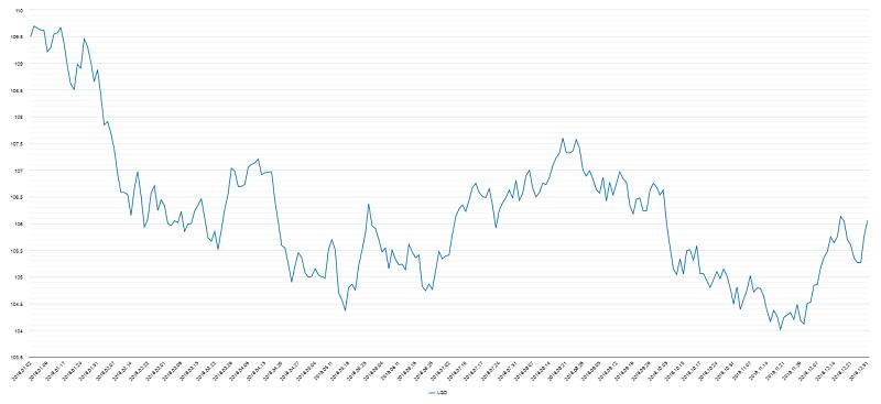 投資適格社債チャート2018年