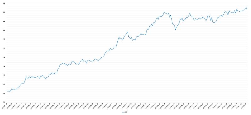 投資適格社債チャート2019年