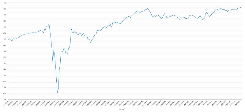 投資適格社債チャート2020年